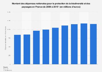 Protection de la biodiversité et des paysages: dépense nationale en France 2006-2015