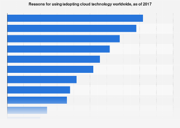 Reasons behind cloud investments worldwide 2017