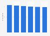 Volume total du travail non-salarié de la main-d'œuvre agricole Autriche 2013-2018