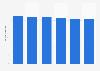 Volume total du travail non-salarié de la main-d'œuvre agricole en Suisse 2013-2018
