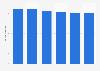 Volume total du travail non-salarié de la main-d'œuvre agricole au Danemark 2013-2018
