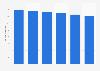 Volume total du travail non-salarié de la main-d'œuvre agricole en Grèce 2013-2018