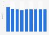 Nombre de fabricants d'outils en Autriche 2008-2016