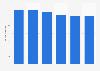 Volume total du travail non-salarié de la main-d'œuvre agricole en Croatie 2013-2018
