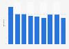 Nombre de fabricants d'outils en Bulgarie 2008-2016