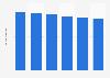 Volume total du travail non-salarié de la main-d'œuvre agricole Luxembourg 2013-2018