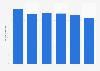 Volume total du travail non-salarié de la main-d'œuvre agricole en Lettonie 2013-2018