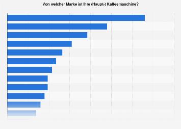 Verbreitung von Kaffeemaschinen-Marken in Deutschland 2016