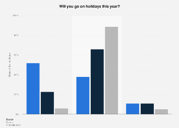Number of holidays by individuals from the Netherlands 2019, by income status