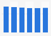 Volume total du travail non-salarié de la main-d'œuvre agricole Pays-Bas 2013-2018
