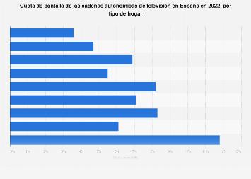 Canales autonómicos de TV por cuota de pantalla y tipo de hogar España 2017