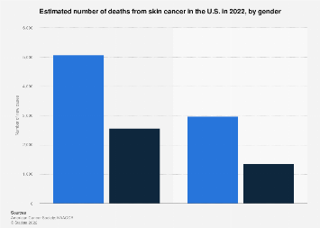 U.S. number of skin cancer deaths 2019, by gender