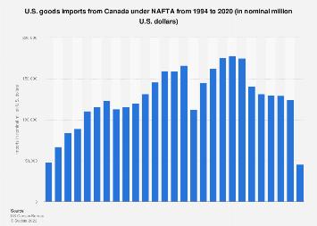 U.S. goods imports from Canada under NAFTA 1994-2018
