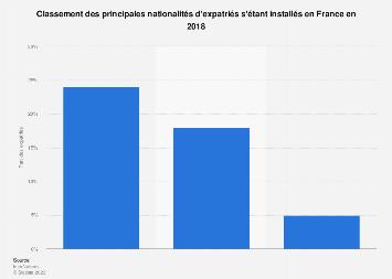 Part des expatriés vivant en France selon la nationalité 2018