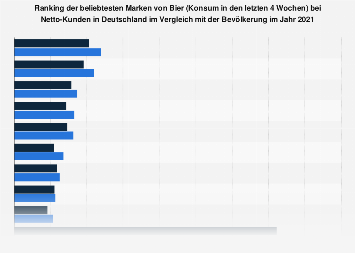 Umfrage unter Netto-Kunden zu den beliebtesten Marken bei Bier 2018