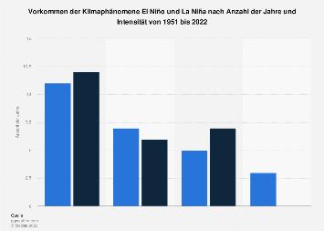 Vorkommen von El Niño und La Niña bis 2018