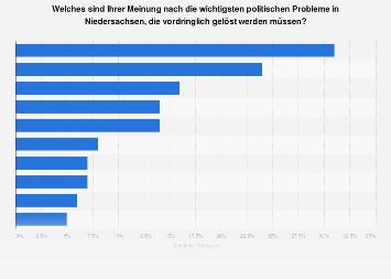 Meinung zu den wichtigsten politischen Probleme in Niedersachsen 2017