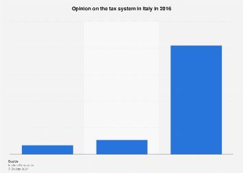 Italy: opinion on tax system 2016
