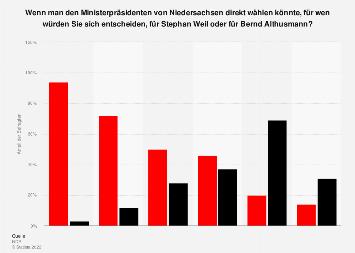 Umfrage zur Direktwahl des Ministerpräsidenten in Niedersachsen nach Parteien 2018