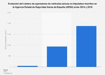 Número de operadores de drones inscritos en AESA España 2014-2016