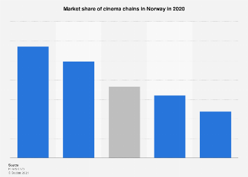 Market share of cinema chains in Norway 2016