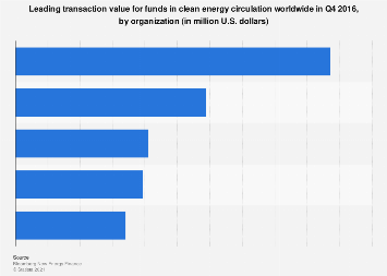 Global transactions for funds in clean energy by organisation Q4 2016