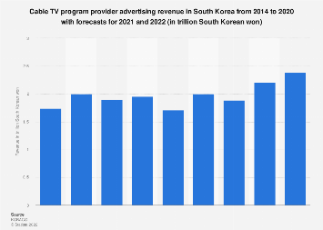 Cable TV ad revenue in South Korea 2014-2018