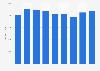 Renta neta media por persona Extremadura 2008-2016