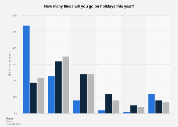 Number of holidays in the Netherlands 2019, by type of household