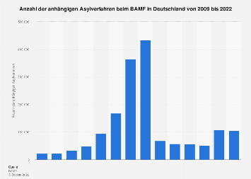 Anzahl der anhängigen Asylverfahren beim BAMF in Deutschland bis 2019