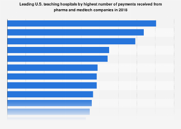 Top US teaching hospitals by highest number of company payments 2013-2015
