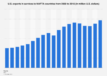 U.S. exports in services to NAFTA countries 2000-2017