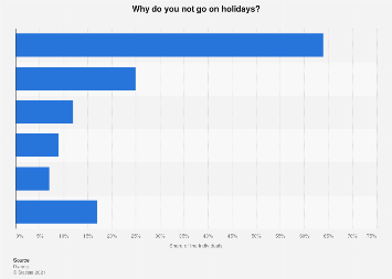 Reasons for not going on holidays in the Netherlands 2017
