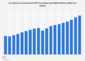 U.S. imports of services from NAFTA countries 2000-2017