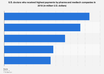 Most paid doctors by pharma and medtech companies in U.S. 2018