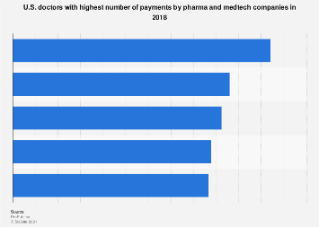 Most often paid doctors by pharma and medtech companies in U.S. 2018
