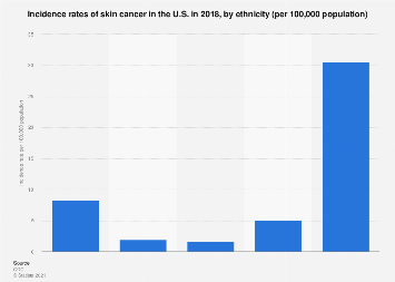 Rate of skin cancer cases in the U.S. in 2014, by ethnicity
