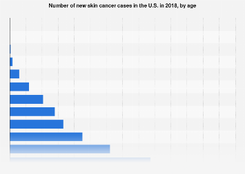Number of skin cancer cases in the U.S. in 2015, by age