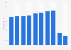 Number of international passenger flights at Narita airport in Japan 2009-2018