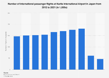 Number of international passenger flights at Narita airport in Japan 2008-2017
