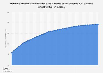 Nombre de bitcoins sur le marché mondial 2011-2017