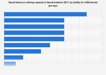 Saudi Aramco's refining capacity in Saudi Arabia by facility 2017