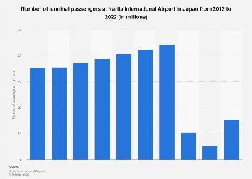 Number of terminal passengers at Narita airport in Japan 2008-2017
