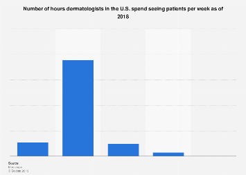 Number of hours per week U.S. dermatologists spend seeing patients 2018