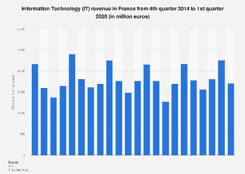Information Technology (IT): revenue in France Q4 2014-Q3 2017
