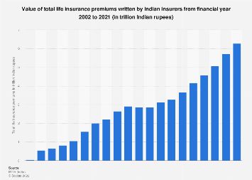 Value of total life insurance premiums in India 2001-2017