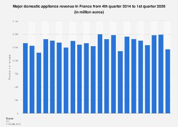 Major domestic appliances: revenue in France Q4 2014-Q3 2017
