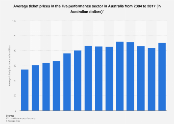 Average ticket price of the live performance sector Australia 2004-2016