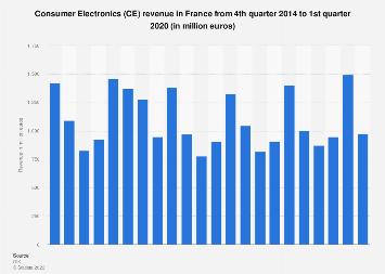 Consumer Electronics (CE): revenue in France Q4 2014-Q4 2017