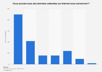 Internet: préoccupation des Français sur la collecte de données les concernant 2016